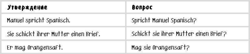 Прямой и обратный порядок слов в немецком языке (наглядное сравнение)
