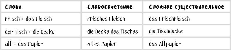 Длинные немецкие слова в сравнении со словосочетаниями