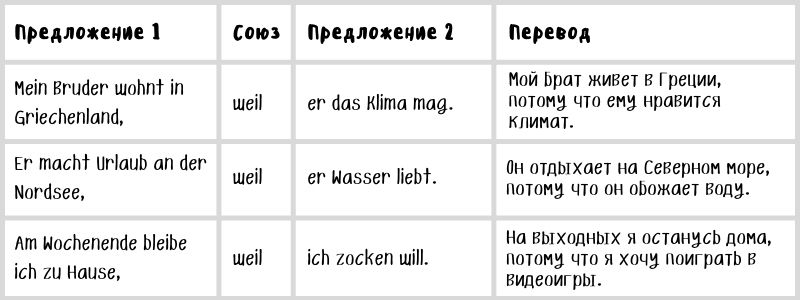 Примеры предложений с подчинительным союзом weil