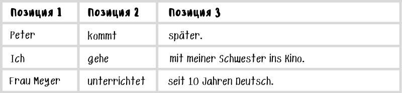 Примеры прямого порядка слов