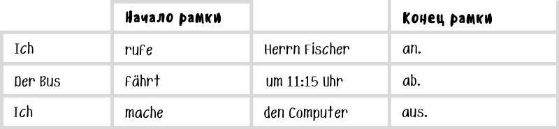 Рамочная конструкция в немецком с отделяемой приставкой