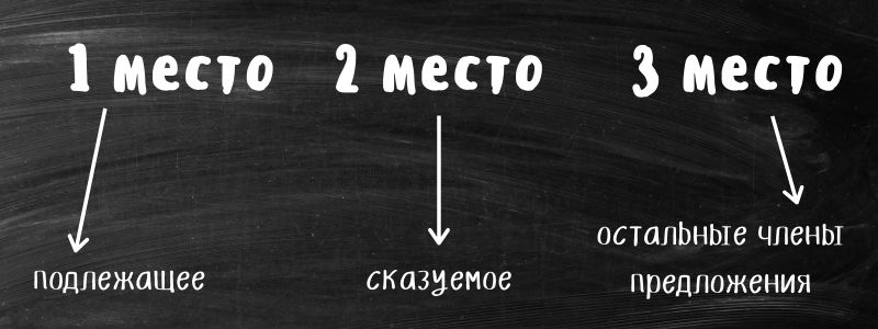 Структура прямого порядка слов
