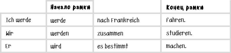 Рамочная конструкция в немецком c Futur