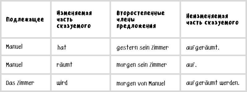 Примеры сказуемых, состоящих из двух частей