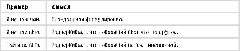 Примеры утверждений в русском