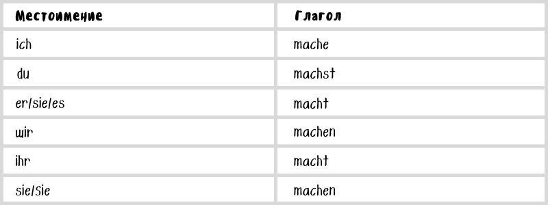 Как правильно использовать времена в немецком языке (Präsens)