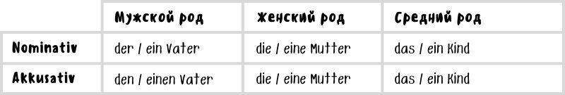 Формы артиклей в Akkusativ