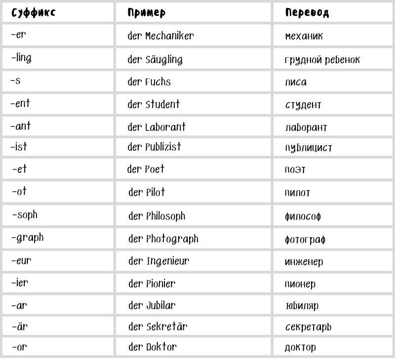 Список суффиксов мужского рода в немецком