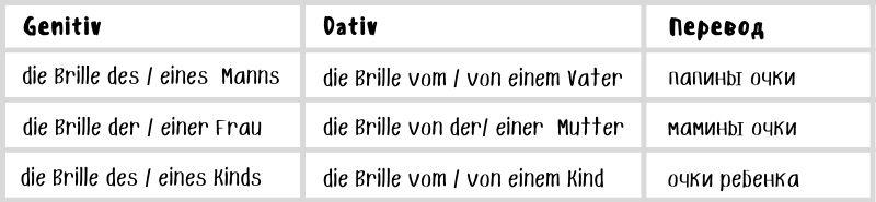 Почему конструкция von + Dativ выгоднее, чем Genitiv