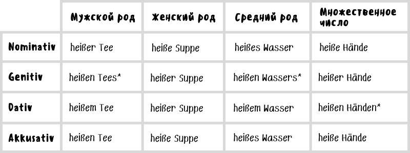 Прилагательные в немецком языке (примеры сильного склонения)