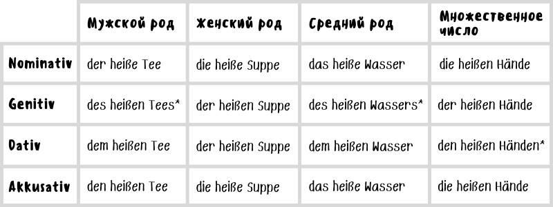 Прилагательные в немецком языке (примеры слабого склонения)